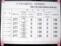 横浜清陵総合高校の後期入試倍率