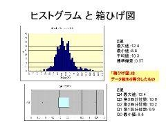 ヒストグラムと箱ひげ図