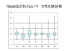 箱ひげ図での比較