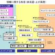 横浜清陵総合高校「情報の科目」