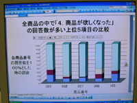 100%積み上げ棒グラフで中央のデータのプレゼン