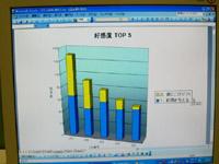 二項目の和でグラフを作成