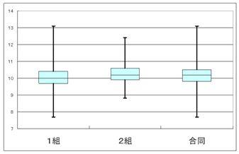 箱ひげ図で比較